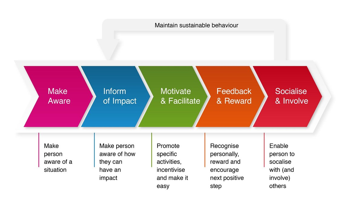 BeterPoints behaviour change model